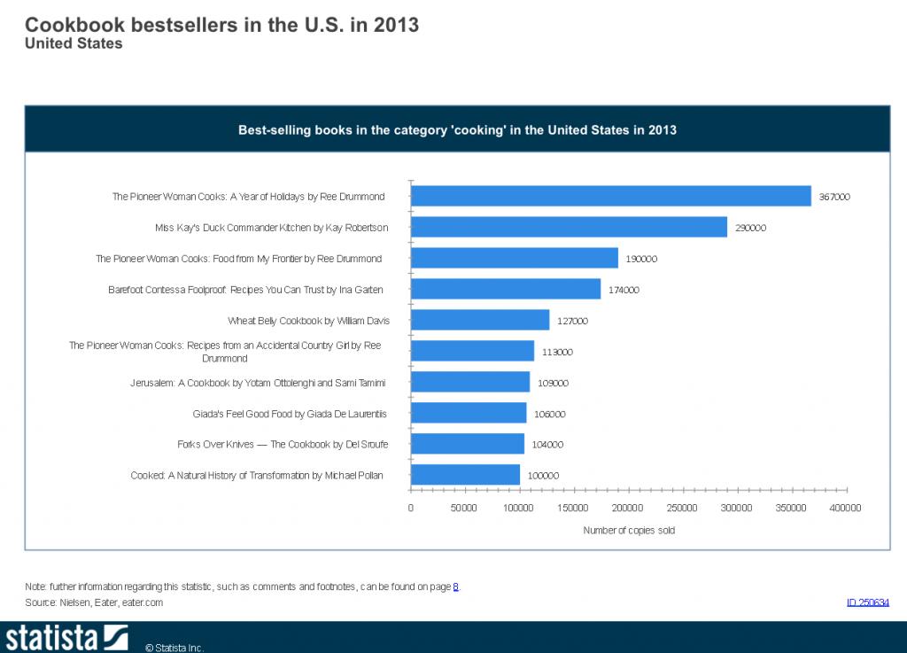 Bestselling-Cookbookx-2013