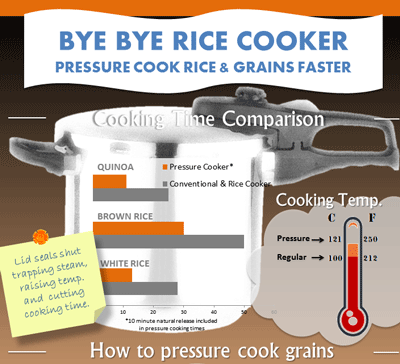 pressure_cook_grains_faster_