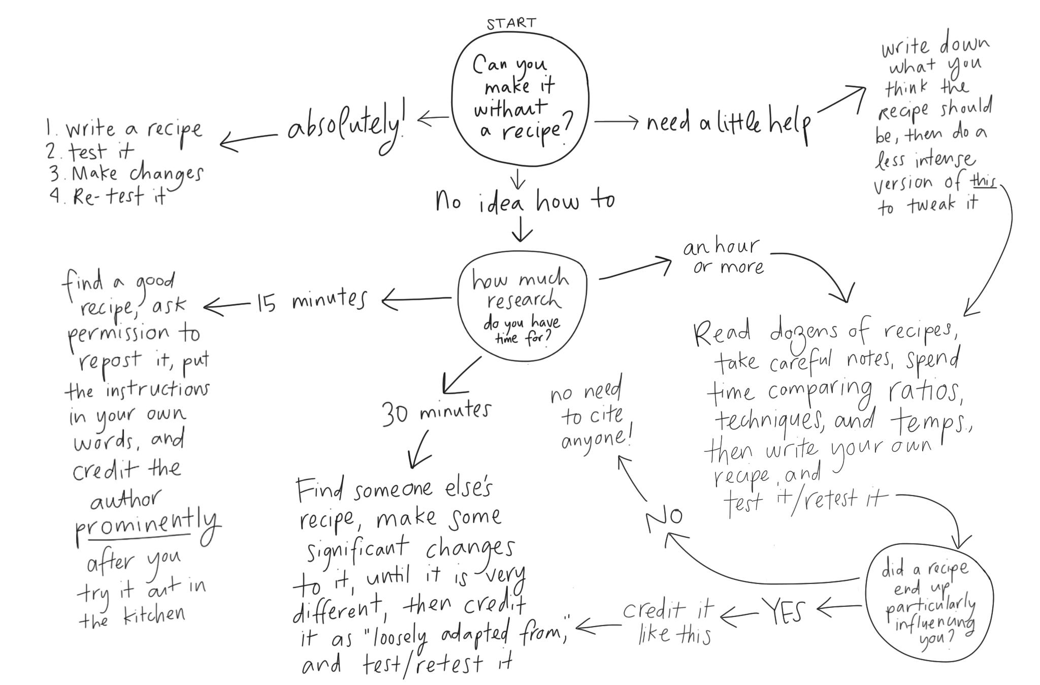 chart about recipe development